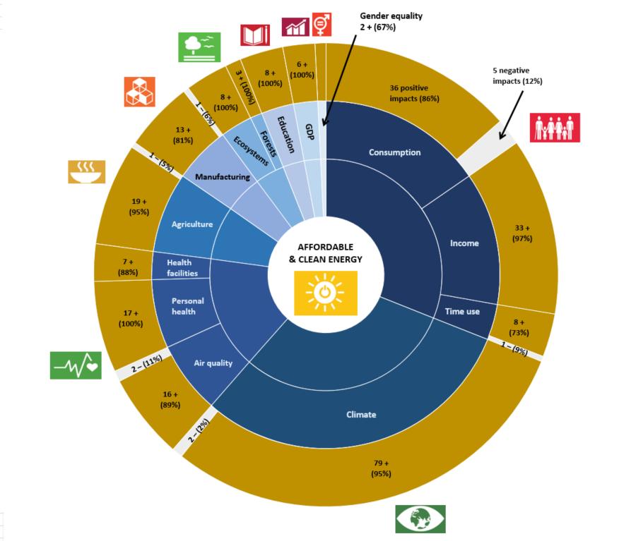 SETI SDG Figure 2